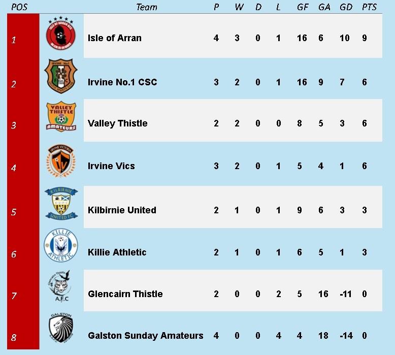 Ayrshire Sunday Amateur Football Association Division 1 league table.
