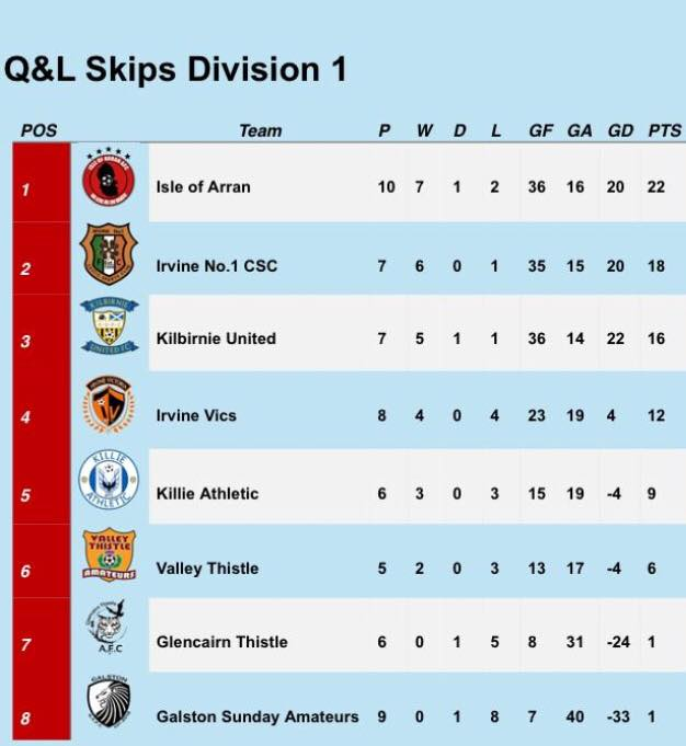 Isle of Arran AFC remains top of the league after having played ten games so far this season.